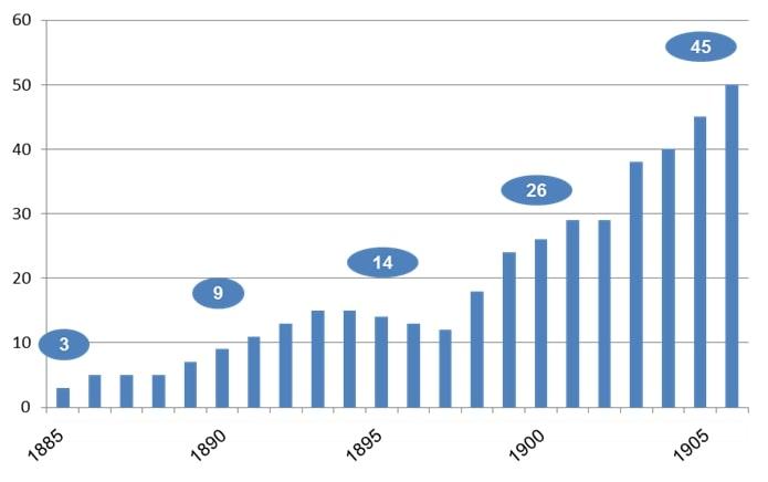 Grafik Die Entwicklung der Fahrradhandlungen in Nürnberg