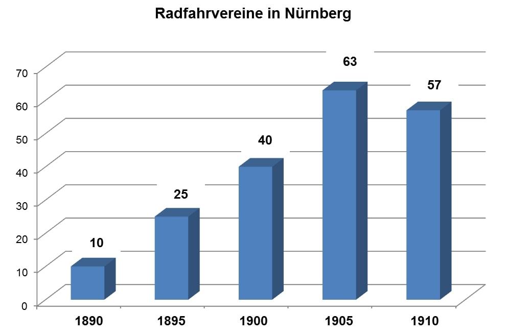 Grafik Anzahl der Radfahrer-Vereine