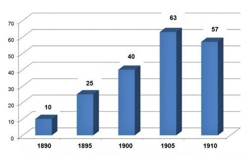 Entwicklung der Radfahrer-Vereine in Nürnberg von 1890 bis 1910